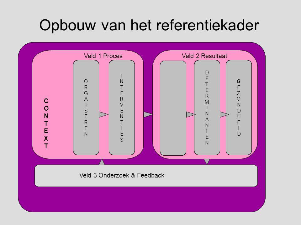 Opbouw van het referentiekader Veld 1 ProcesVeld 2 Resultaat C O N T E X T Veld 3 Onderzoek & Feedback O R G A I S E R E N I N T E R V E N T I E S D E