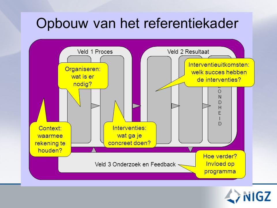 Opbouw van het referentiekader Veld 1 ProcesVeld 2 Resultaat Veld 3 Onderzoek en Feedback G E Z O N D H E I D Interventies: wat ga je concreet doen.