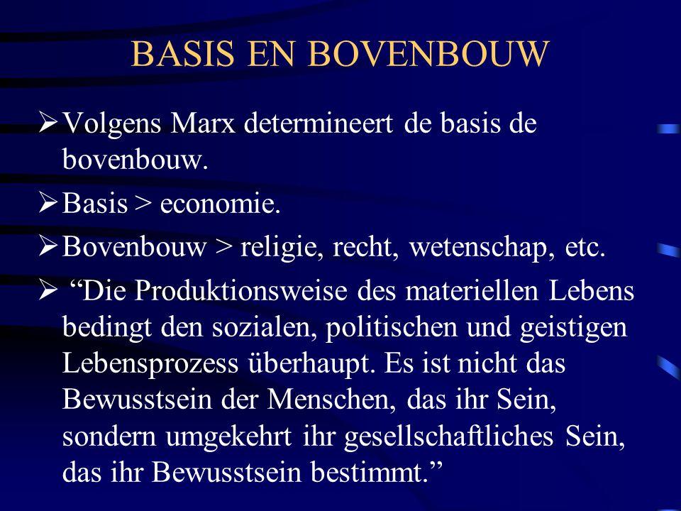 """BASIS EN BOVENBOUW  Volgens Marx determineert de basis de bovenbouw.  Basis > economie.  Bovenbouw > religie, recht, wetenschap, etc.  """"Die Produk"""