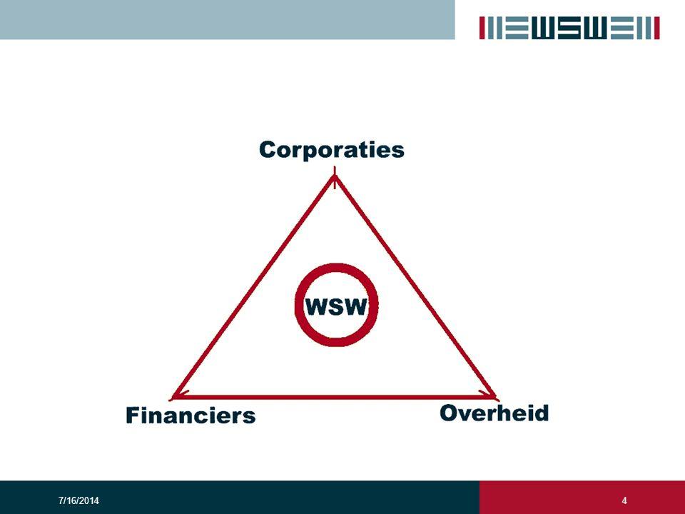 Zekerheidsstructuur ■ Garantievermogen: -€ 471 miljoen borgstellingsreserve WSW + € 3,2 miljard obligo ■ Garantie door renteloze leningen 50% staat, 50% gemeenten ■ € 350 miljard onderpandwaarde (zekerheid WSW) ■ Bekroond met Triple-A en Aaa rating S&P en Moody's.