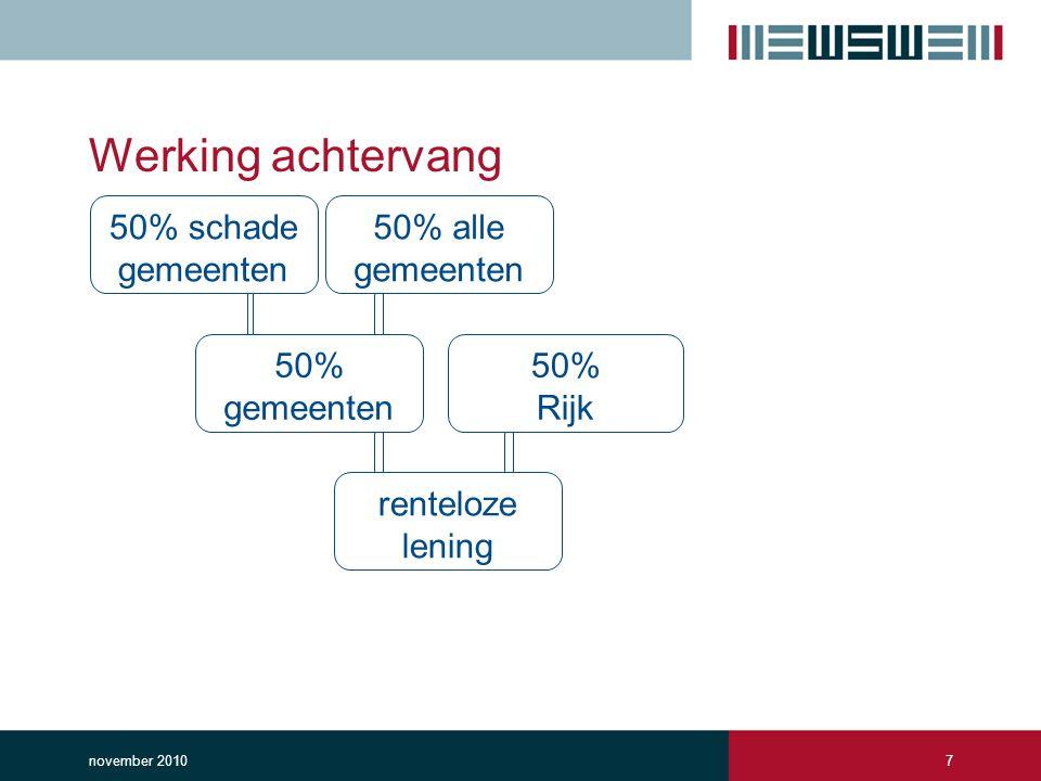 Werking achtervang november 20107 50% schade gemeenten 50% alle gemeenten 50% gemeenten 50% Rijk renteloze lening