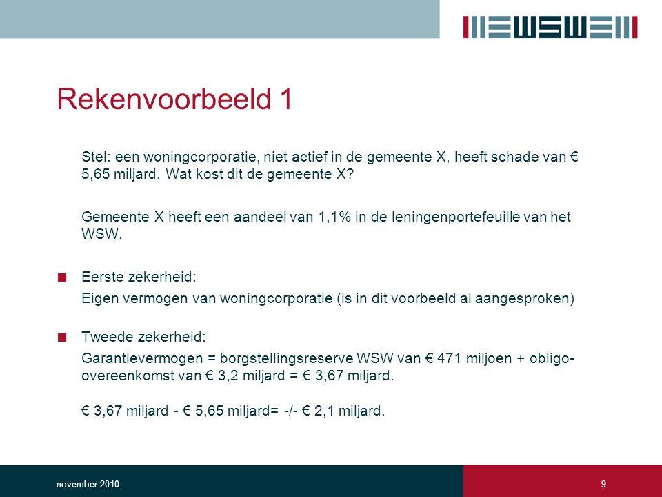Rekenvoorbeeld 1 Stel: een woningcorporatie, niet actief in de gemeente X, heeft schade van € 5,65 miljard.