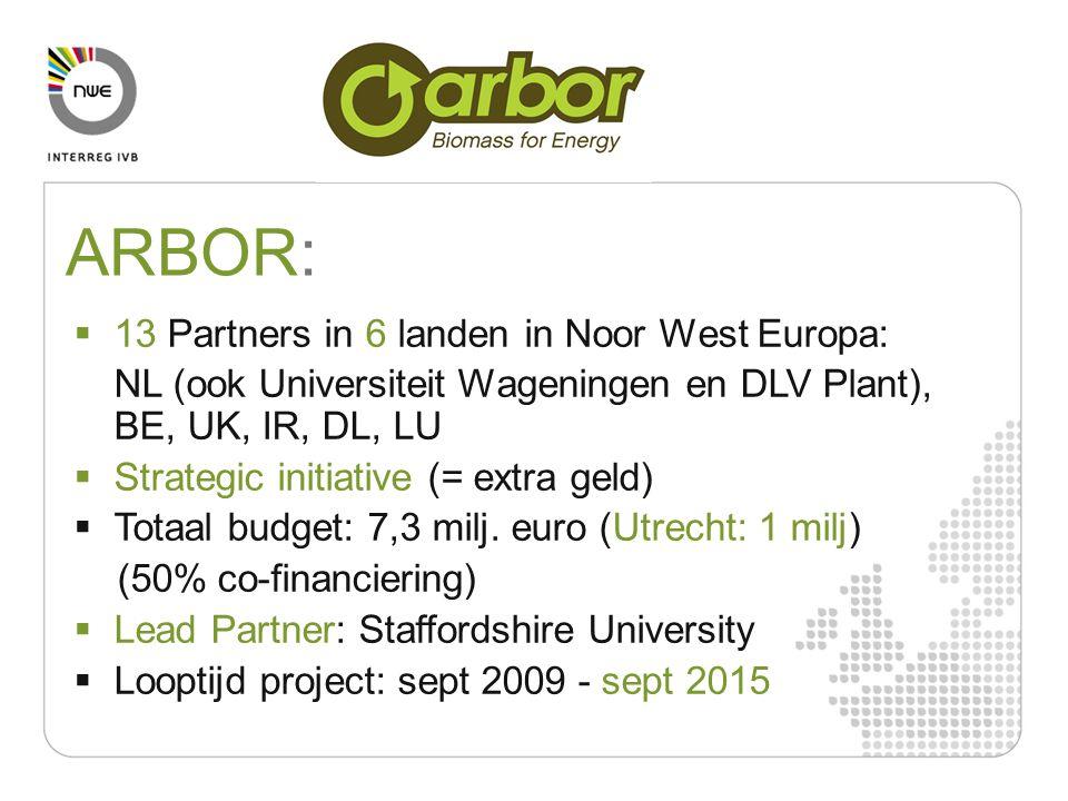  13 Partners in 6 landen in Noor West Europa: NL (ook Universiteit Wageningen en DLV Plant), BE, UK, IR, DL, LU  Strategic initiative (= extra geld)