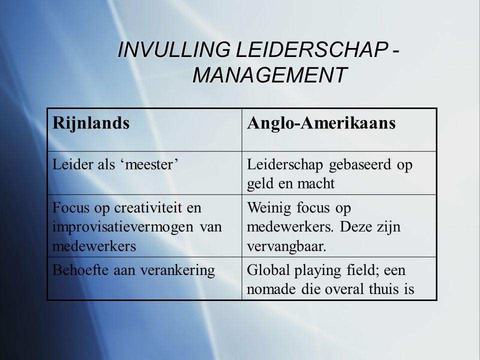 INVULLING LEIDERSCHAP - MANAGEMENT RijnlandsAnglo-Amerikaans Leider als 'meester'Leiderschap gebaseerd op geld en macht Focus op creativiteit en improvisatievermogen van medewerkers Weinig focus op medewerkers.