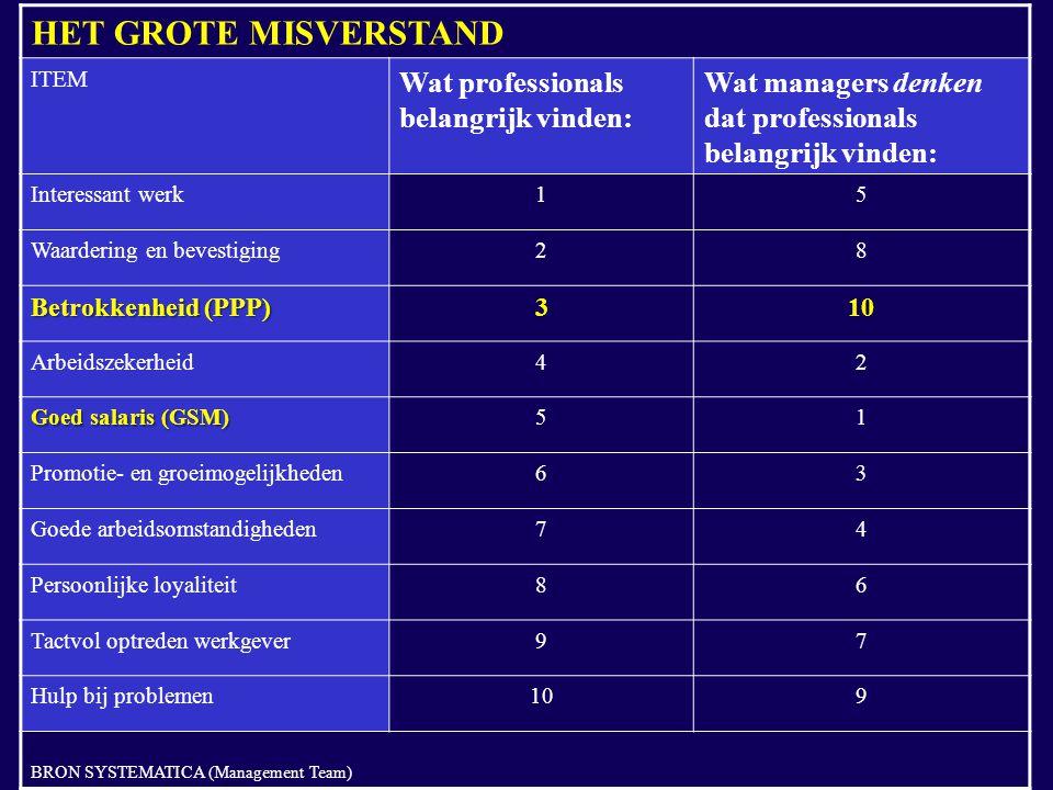 HET GROTE MISVERSTAND ITEM Wat professionals belangrijk vinden: Wat managers denken dat professionals belangrijk vinden: Interessant werk15 Waardering