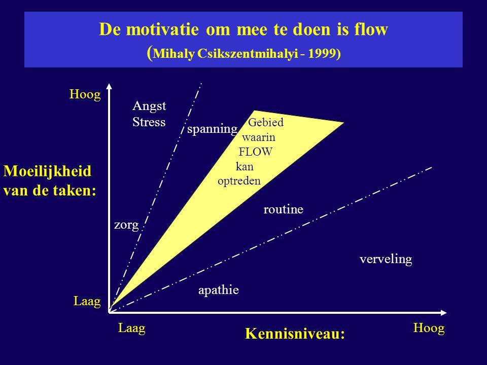 De motivatie om mee te doen is flow ( Mihaly Csikszentmihalyi - 1999) Moeilijkheid van de taken: Kennisniveau: Hoog Laag Hoog Angst Stress zorg spanni