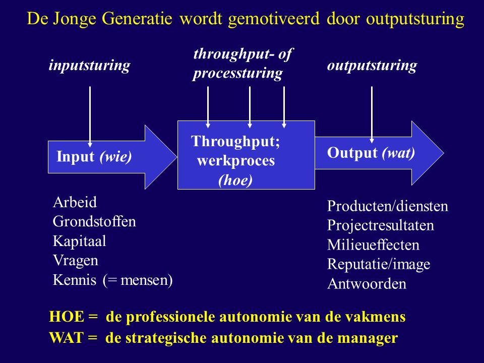 De Jonge Generatie wordt gemotiveerd door outputsturing Input (wie) Output (wat) Throughput; werkproces (hoe) Arbeid Grondstoffen Kapitaal Vragen Kenn