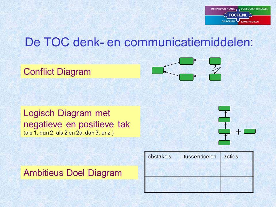 De TOC denk- en communicatiemiddelen: Conflict Diagram Logisch Diagram met negatieve en positieve tak (als 1, dan 2; als 2 en 2a, dan 3, enz.) Ambitieus Doel Diagram + obstakelstussendoelenacties