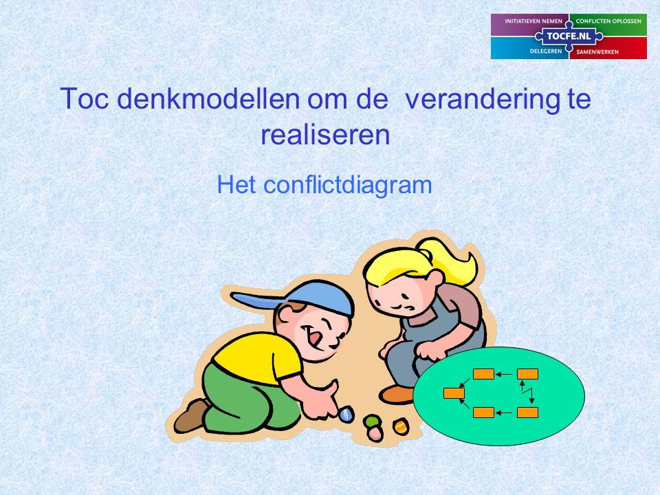 Een denk- en communicatiemiddel om verandering te bewerkstelligen is het Conflict Diagram Het diagram analyseert verschillen in een conflict en is gericht op een activiteit of beslissing als oplossing ervan.