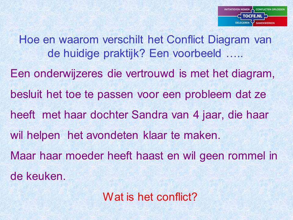 Hoe en waarom verschilt het Conflict Diagram van de huidige praktijk.