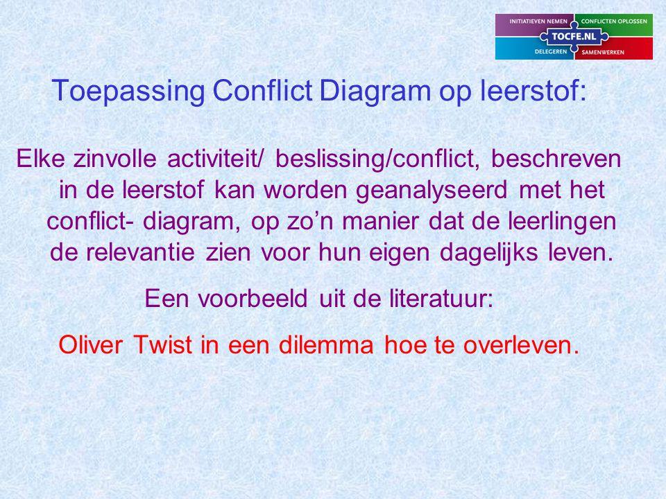 Toepassing Conflict Diagram op leerstof: Elke zinvolle activiteit/ beslissing/conflict, beschreven in de leerstof kan worden geanalyseerd met het conflict- diagram, op zo'n manier dat de leerlingen de relevantie zien voor hun eigen dagelijks leven.