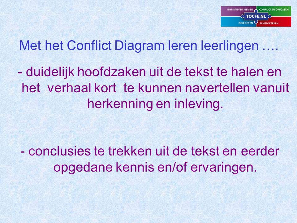 Met het Conflict Diagram leren leerlingen ….