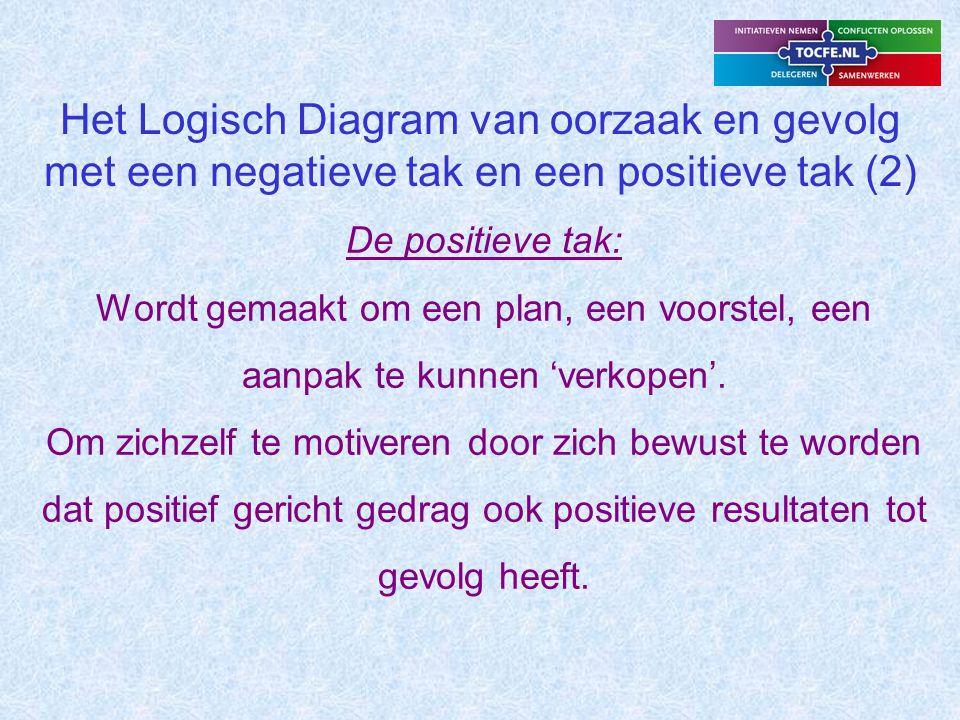 Het Logisch Diagram van oorzaak en gevolg met een negatieve tak en een positieve tak (2) De positieve tak: Wordt gemaakt om een plan, een voorstel, een aanpak te kunnen 'verkopen'.