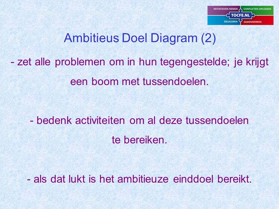 Ambitieus Doel Diagram (2) - zet alle problemen om in hun tegengestelde; je krijgt een boom met tussendoelen.