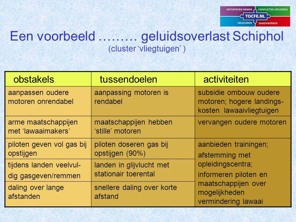 Een voorbeeld ……… geluidsoverlast Schiphol (cluster 'woningen en planologie' ) obstakels tussendoelen activiteiten huizen laten veel lawaai doorbestaande woningbouw is nageísoleerd maatregelen opnemen in groot onderhoudsplan; Voorzien in subsidies voor maatregelen nieuwe wijken dicht tegen Schiphol aangebouwd nieuwbouw heeft boven- wettelijke geluidsisolatie leefbaarheid slecht meegewogen door planologen nieuwbouwwijken zijn buiten vliegroutes gepland ontwikkelen nieuwe geluidsmodellen; meewegen geluidsaspecten enz.