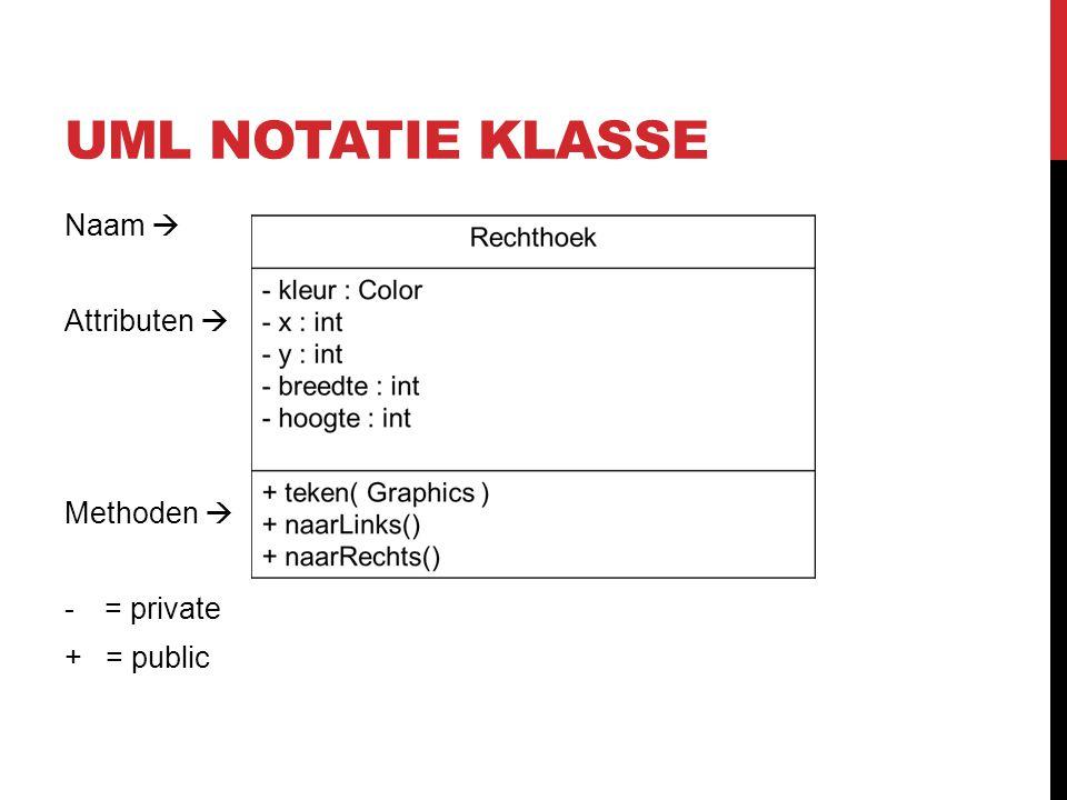 UML NOTATIE KLASSE Naam  Attributen  Methoden  -= private + = public