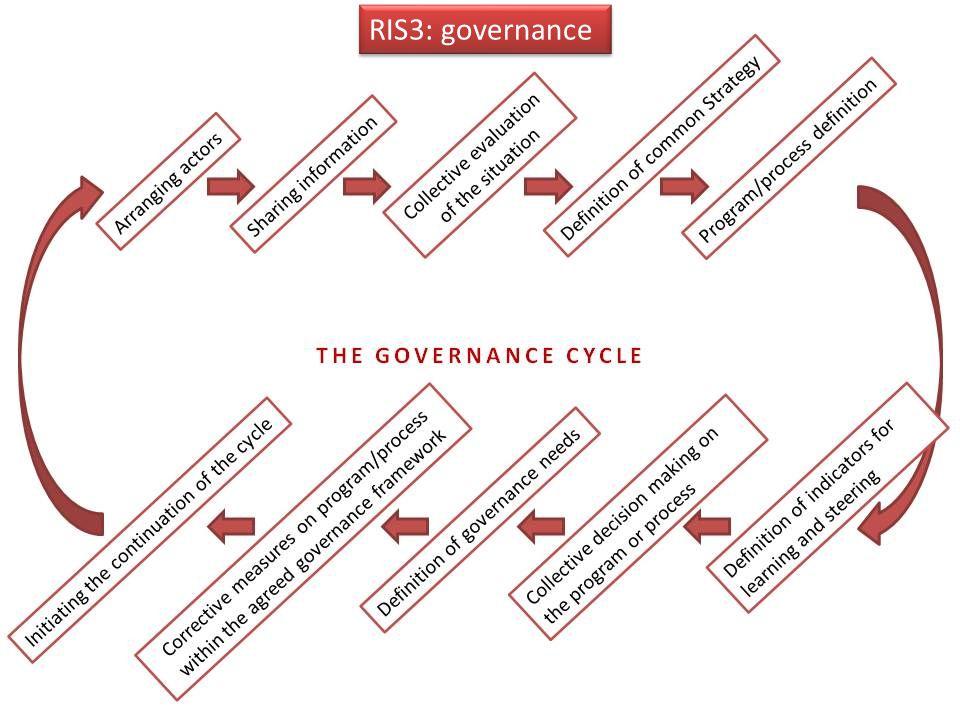 RIS3: governance