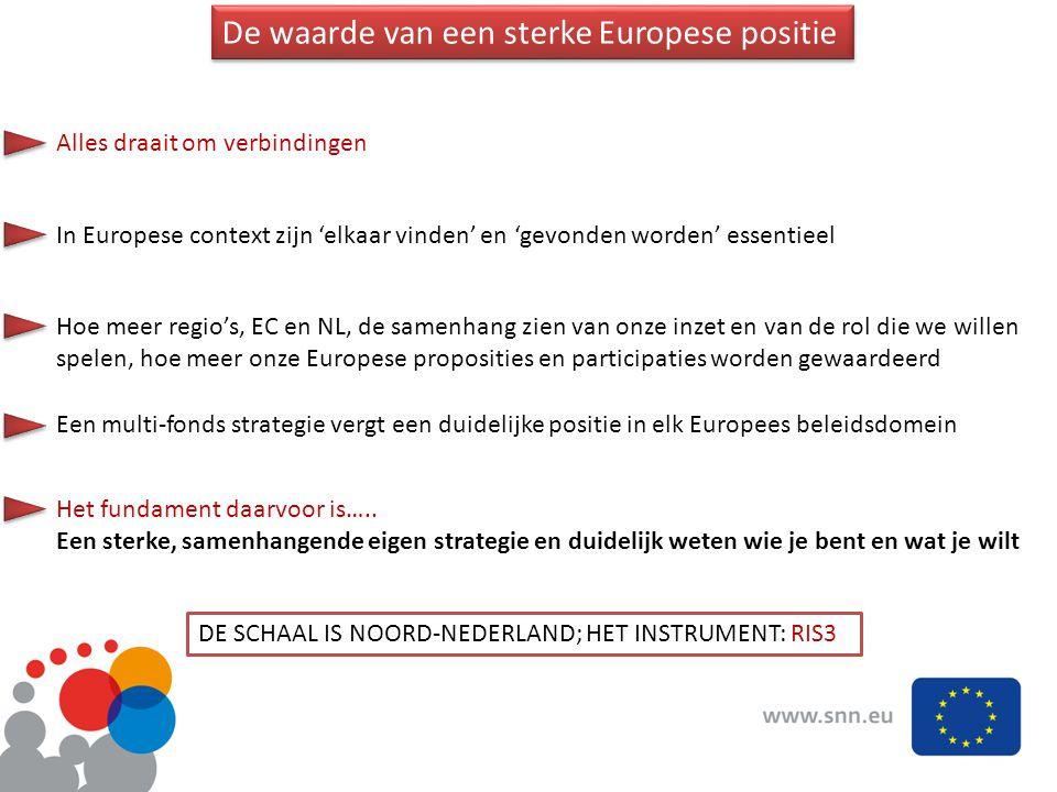 De waarde van een sterke Europese positie Alles draait om verbindingen In Europese context zijn 'elkaar vinden' en 'gevonden worden' essentieel Het fundament daarvoor is…..