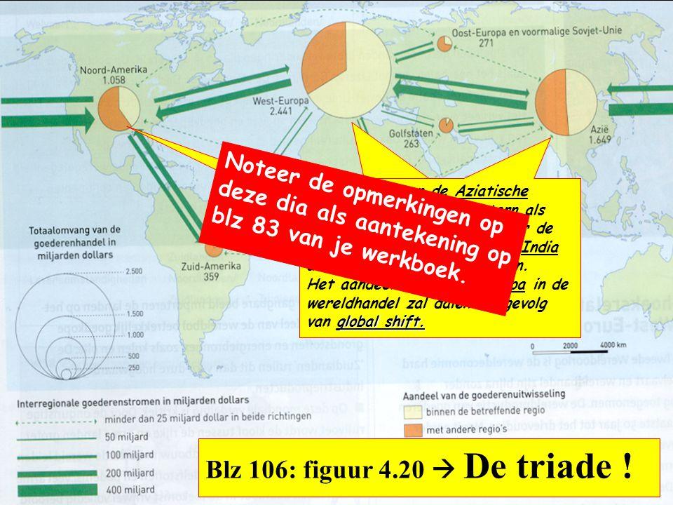 Blz 106: figuur 4.20  De triade ! De opvallend grote West- Europese cirkel is vooral te danken aan de interne, grensoverschrijdende, handel in deze r