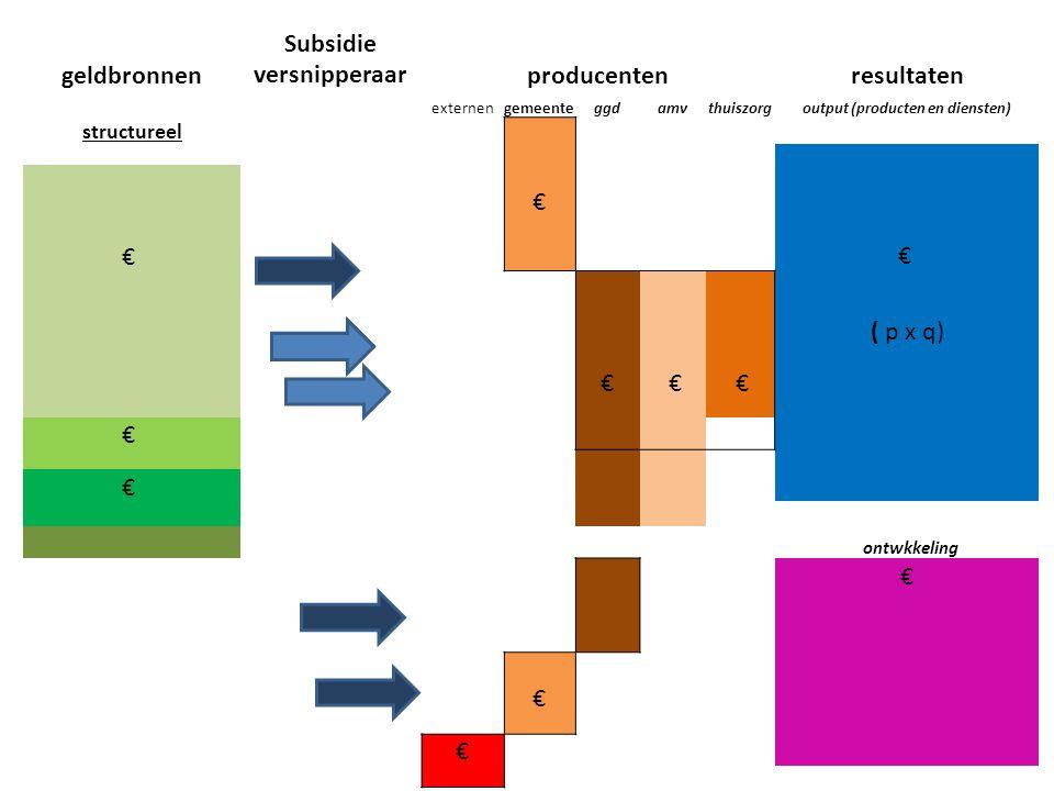 geldbronnen Subsidie versnipperaarproducentenresultaten externengemeenteggdamvthuiszorgoutput (producten en diensten) structureel € € € ( p x q) € € € € € ontwkkeling € € €