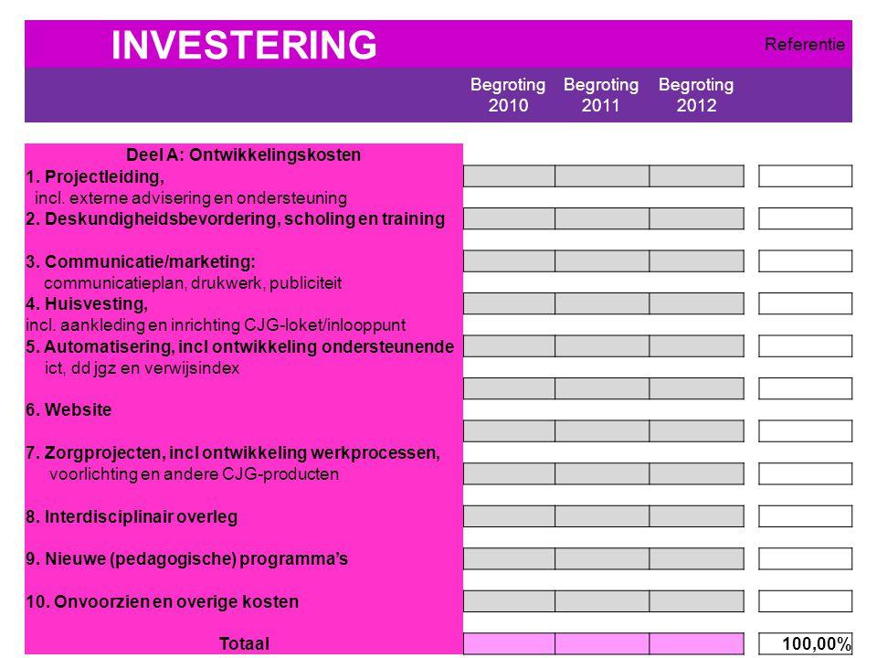 INVESTERING Referentie Begroting 2010 Begroting 2011 Begroting 2012 Deel A: Ontwikkelingskosten 1.