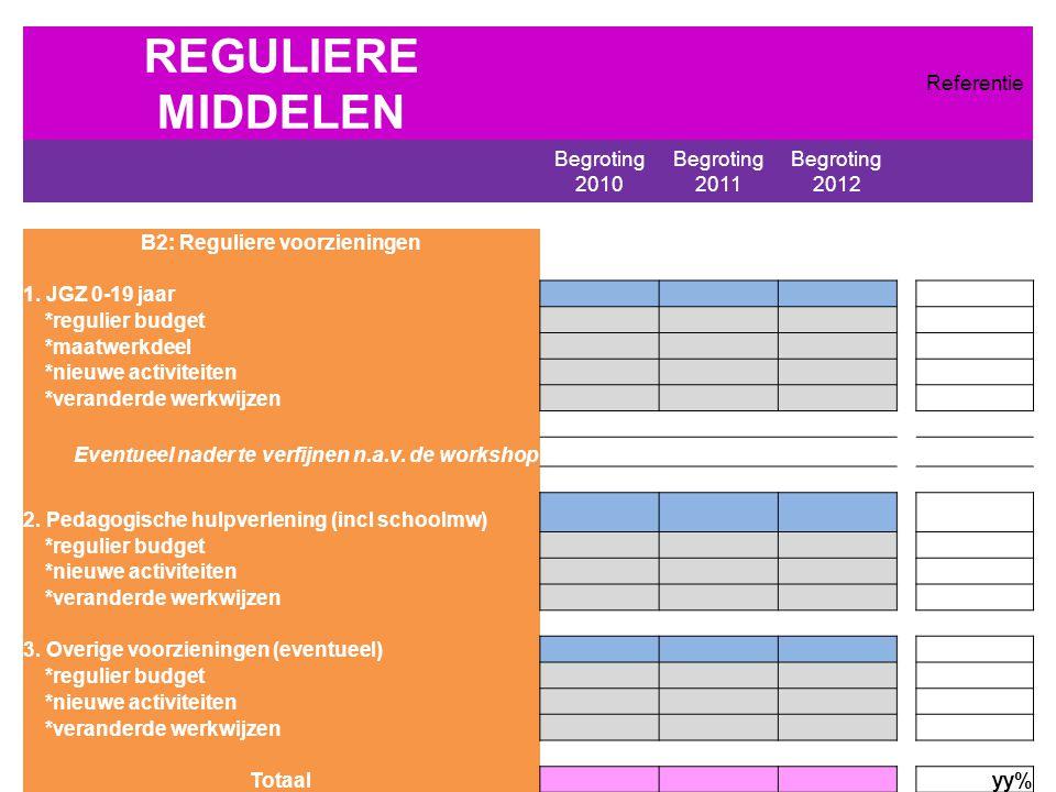 REGULIERE MIDDELEN Referentie Begroting 2010 Begroting 2011 Begroting 2012 B2: Reguliere voorzieningen 1.