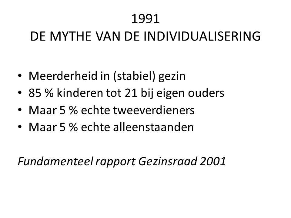 1991 DE MYTHE VAN DE INDIVIDUALISERING Meerderheid in (stabiel) gezin 85 % kinderen tot 21 bij eigen ouders Maar 5 % echte tweeverdieners Maar 5 % echte alleenstaanden Fundamenteel rapport Gezinsraad 2001