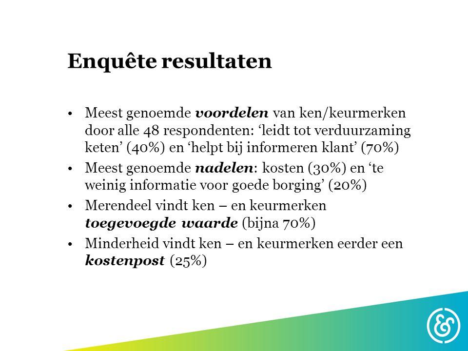 Enquête resultaten Meest genoemde voordelen van ken/keurmerken door alle 48 respondenten: 'leidt tot verduurzaming keten' (40%) en 'helpt bij informer