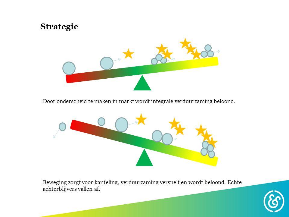Strategie Door onderscheid te maken in markt wordt integrale verduurzaming beloond. Beweging zorgt voor kanteling, verduurzaming versnelt en wordt bel
