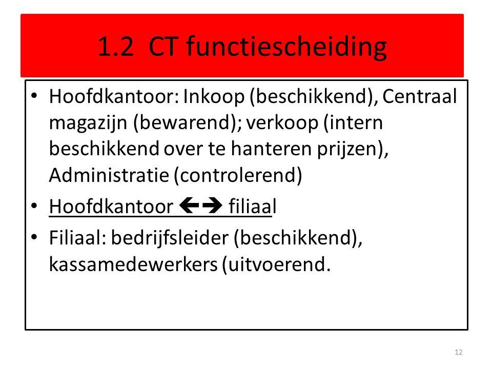 1.2 CT functiescheiding Hoofdkantoor: Inkoop (beschikkend), Centraal magazijn (bewarend); verkoop (intern beschikkend over te hanteren prijzen), Admin