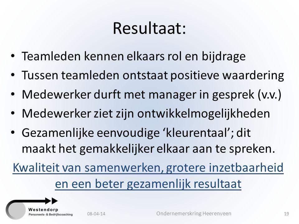 Resultaat: Teamleden kennen elkaars rol en bijdrage Tussen teamleden ontstaat positieve waardering Medewerker durft met manager in gesprek (v.v.) Mede