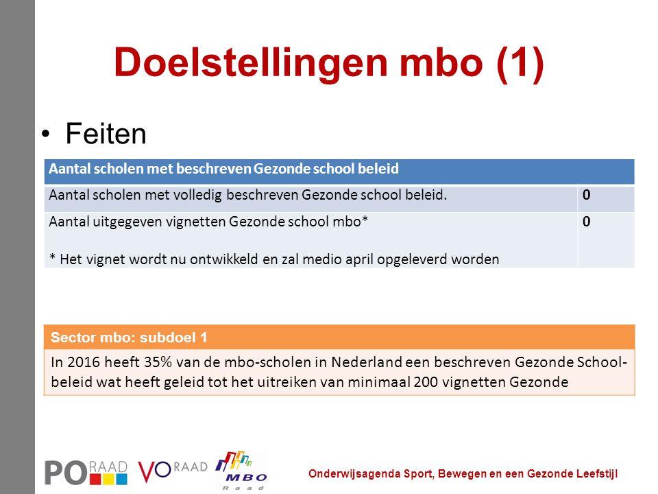 Doelstellingen mbo (1) Feiten Onderwijsagenda Sport, Bewegen en een Gezonde Leefstijl Sector mbo: subdoel 1 In 2016 heeft 35% van de mbo-scholen in Ne
