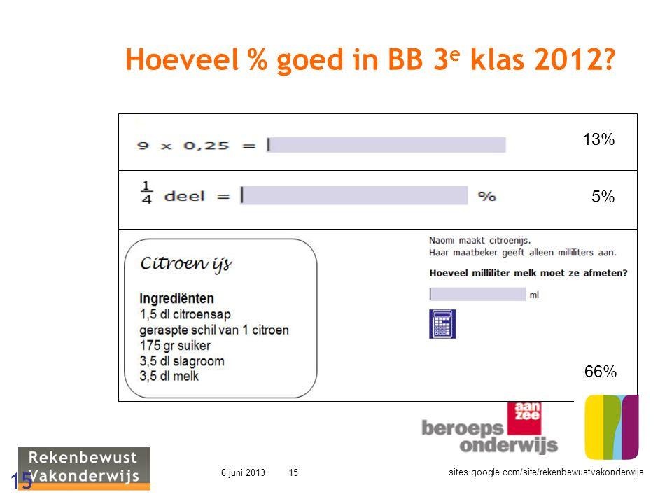 sites.google.com/site/rekenbewustvakonderwijs 6 juni 201315 Hoeveel % goed in BB 3 e klas 2012? 15 13% 5% 66%