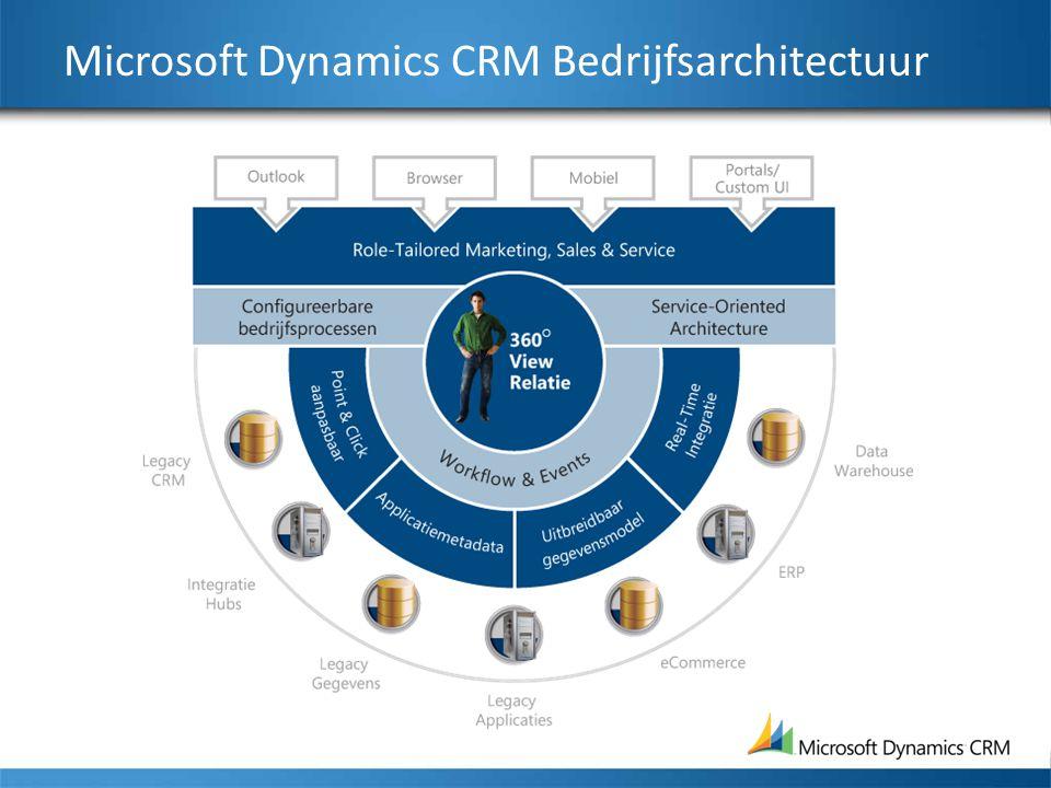 Microsoft Dynamics CRM Bedrijfsarchitectuur