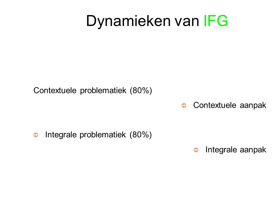 Dynamieken van IFG Contextuele problematiek (80%) ➲ Contextuele aanpak ➲ Integrale problematiek (80%) ➲ Integrale aanpak