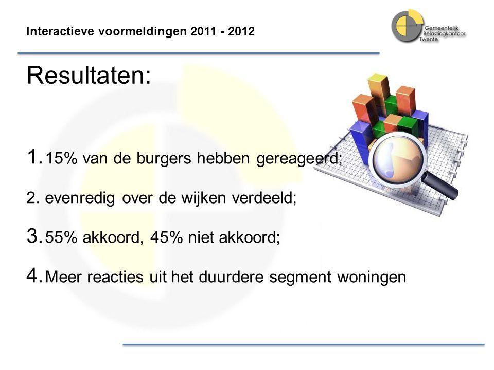 Interactieve voormeldingen 2011 - 2012 Resultaten: 1. 15% van de burgers hebben gereageerd; 2.evenredig over de wijken verdeeld; 3. 55% akkoord, 45% n