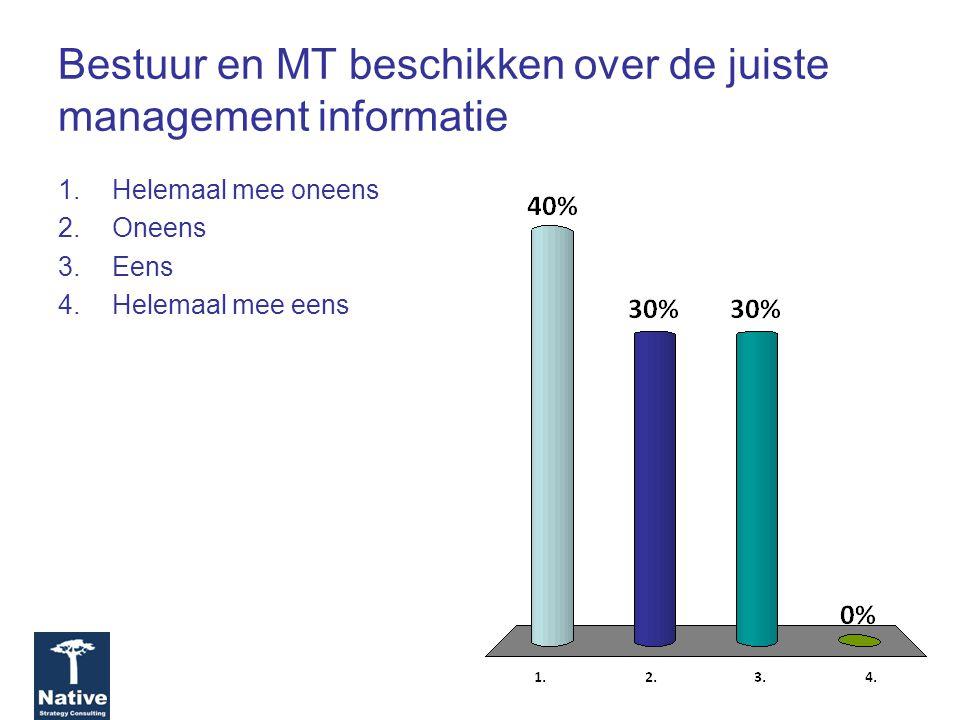 Bestuur en MT beschikken over de juiste management informatie 1.Helemaal mee oneens 2.Oneens 3.Eens 4.Helemaal mee eens