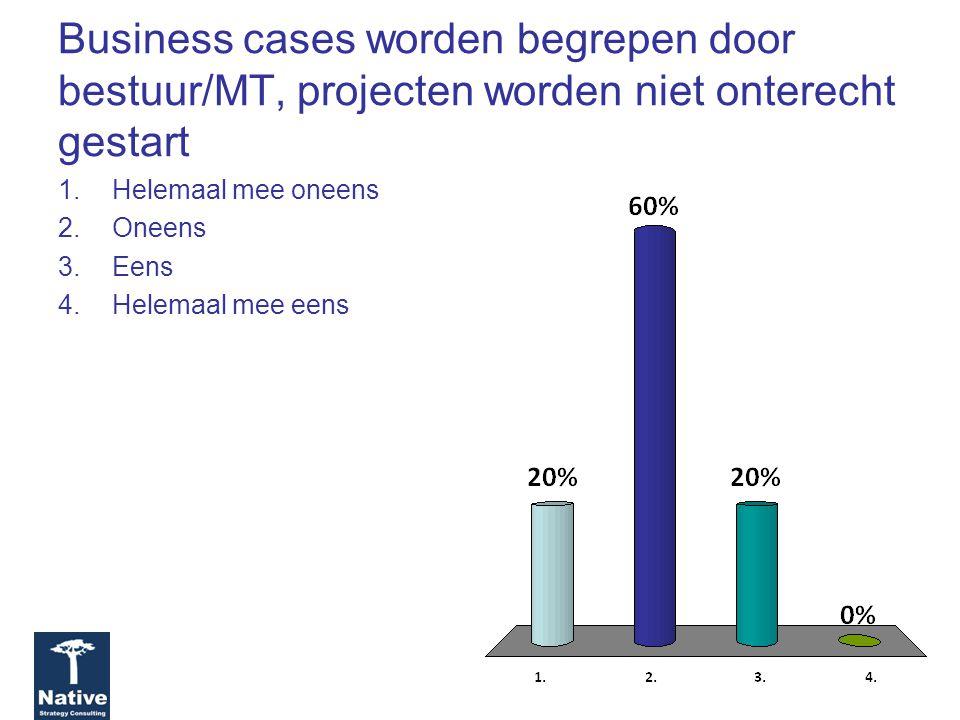 Business cases worden begrepen door bestuur/MT, projecten worden niet onterecht gestart 1.Helemaal mee oneens 2.Oneens 3.Eens 4.Helemaal mee eens