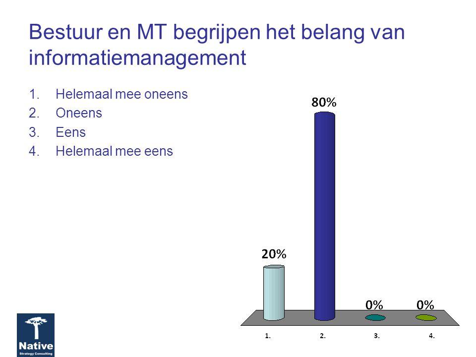 Bestuur en MT begrijpen het belang van informatiemanagement 1.Helemaal mee oneens 2.Oneens 3.Eens 4.Helemaal mee eens