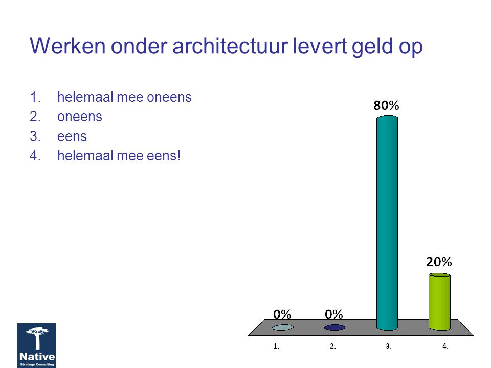 Werken onder architectuur levert geld op 1.helemaal mee oneens 2.oneens 3.eens 4.helemaal mee eens!