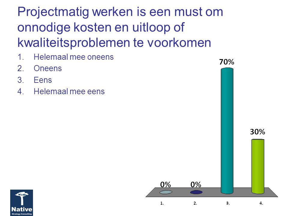 Hogere kosten van ICT zijn onontkoombaar door de snel veranderende regelgeving uit Den Haag 1.Helemaal mee oneens 2.Oneens 3.Eens 4.Helemaal mee eens