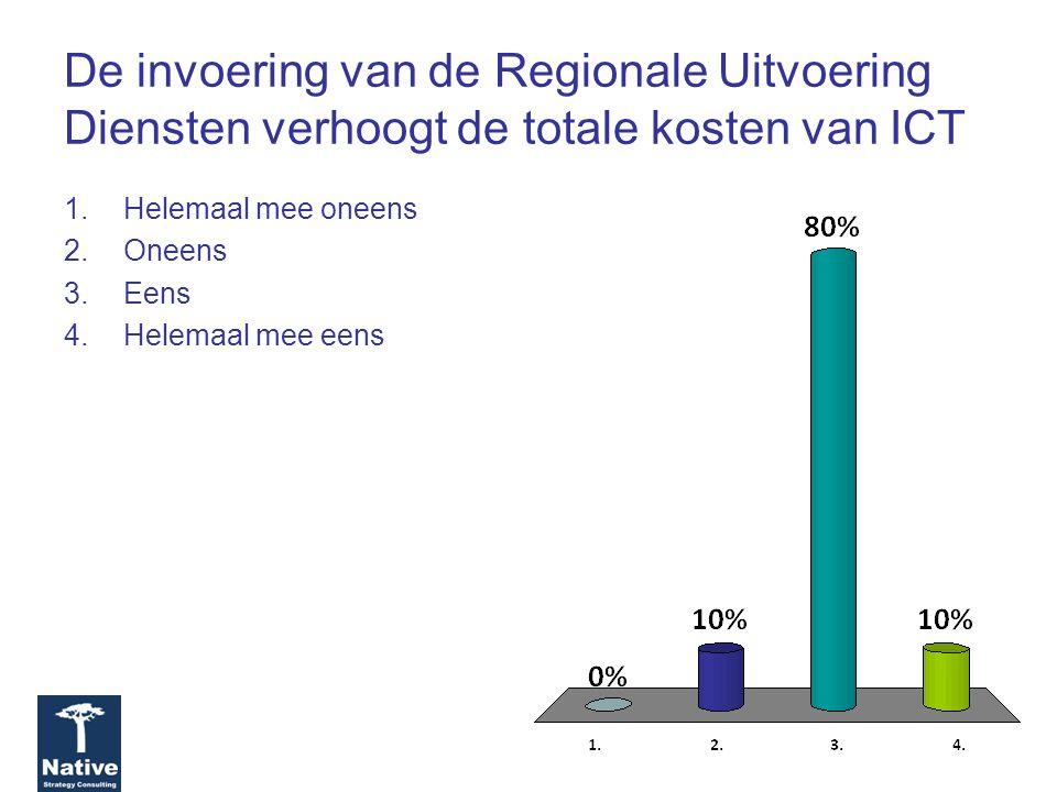 De invoering van de Regionale Uitvoering Diensten verhoogt de totale kosten van ICT 1.Helemaal mee oneens 2.Oneens 3.Eens 4.Helemaal mee eens