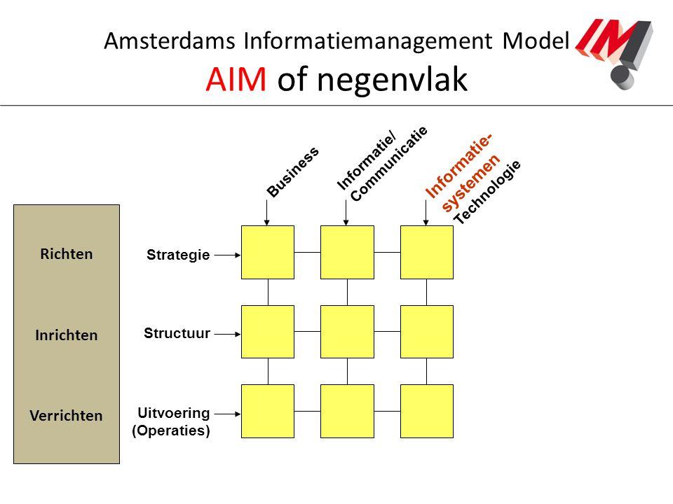 Amsterdams Informatiemanagement Model AIM of negenvlak Strategie Structuur Uitvoering (Operaties) Business Informatie/ Communicatie Informatie- system