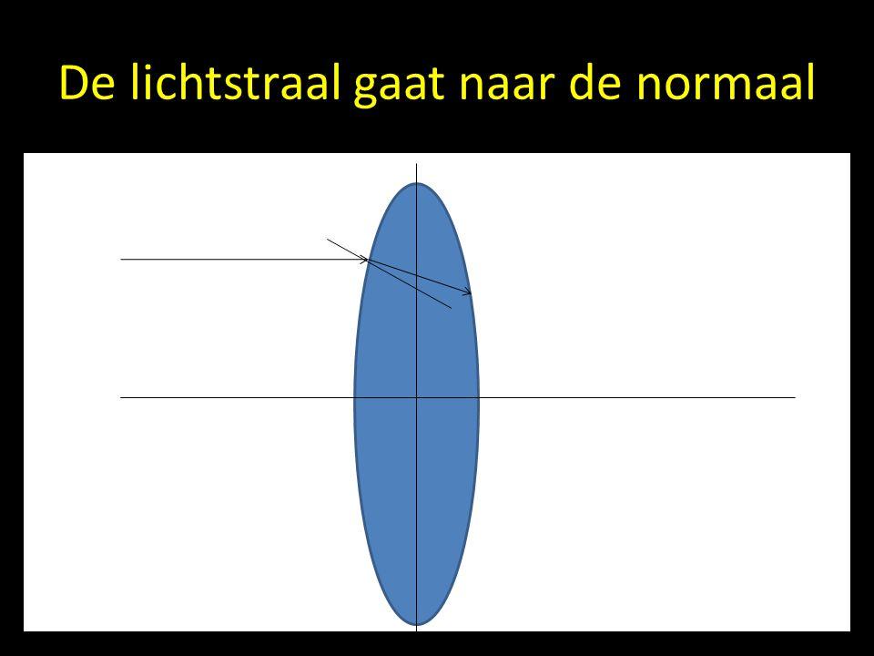 De lichtstraal gaat naar de normaal
