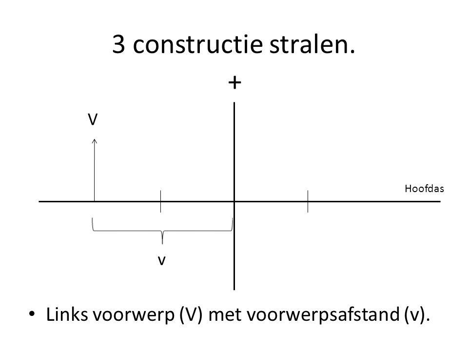 3 constructie stralen. Links voorwerp (V) met voorwerpsafstand (v). + Hoofdas v V