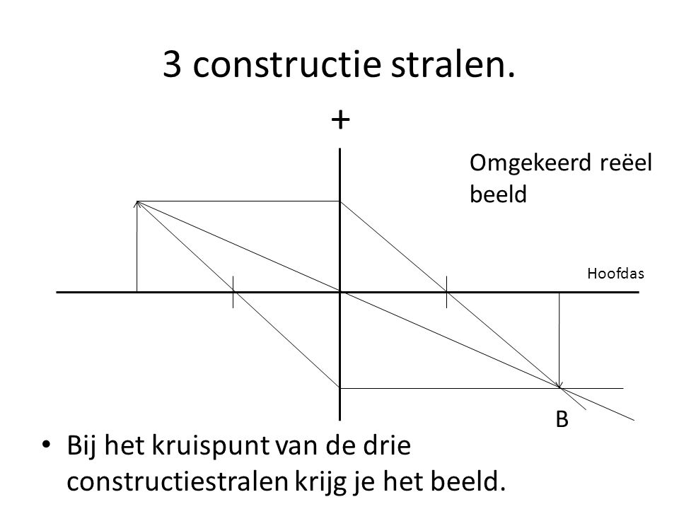 3 constructie stralen. Bij het kruispunt van de drie constructiestralen krijg je het beeld. + Hoofdas B Omgekeerd reëel beeld
