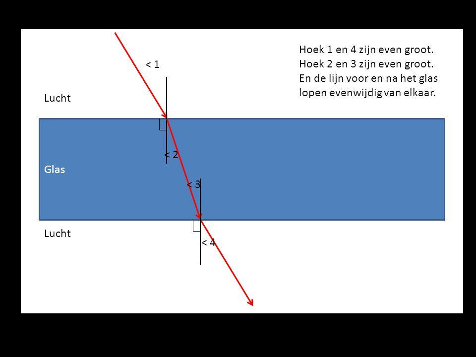 <i Glas Lucht < 1 < 2 < 3 < 4 Hoek 1 en 4 zijn even groot. Hoek 2 en 3 zijn even groot. En de lijn voor en na het glas lopen evenwijdig van elkaar.
