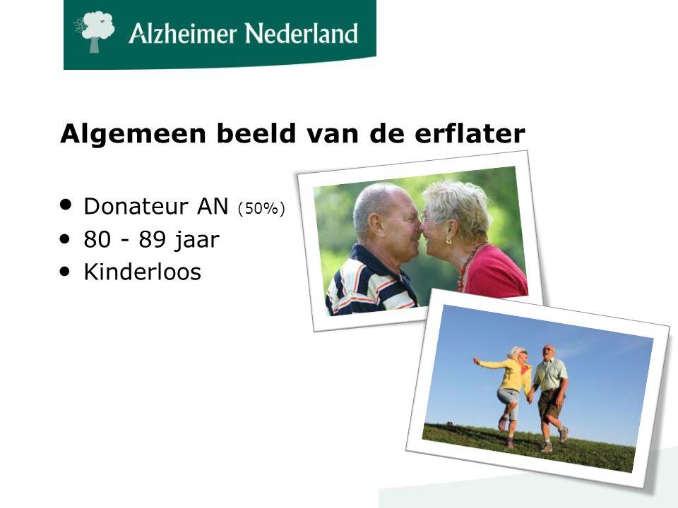 Algemeen beeld van de erflater ● Donateur AN (50%) ●80 - 89 jaar ●Kinderloos