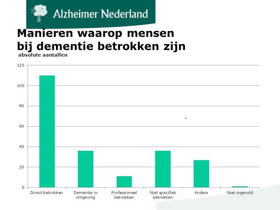 Manieren waarop mensen bij dementie betrokken zijn absolute aantallen.
