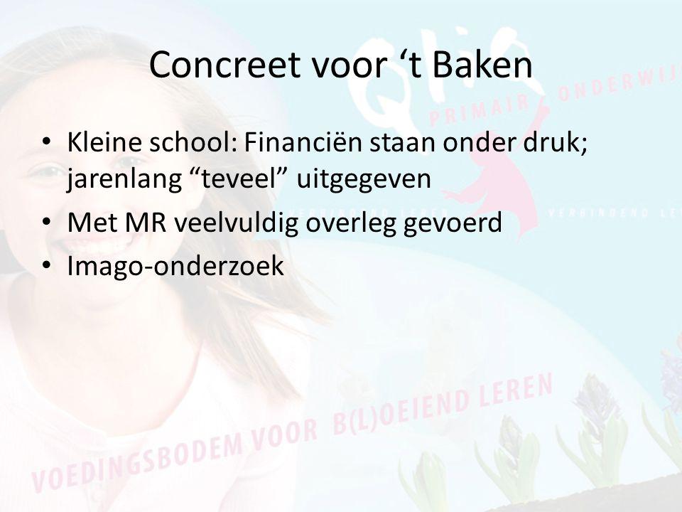 """Concreet voor 't Baken Kleine school: Financiën staan onder druk; jarenlang """"teveel"""" uitgegeven Met MR veelvuldig overleg gevoerd Imago-onderzoek"""